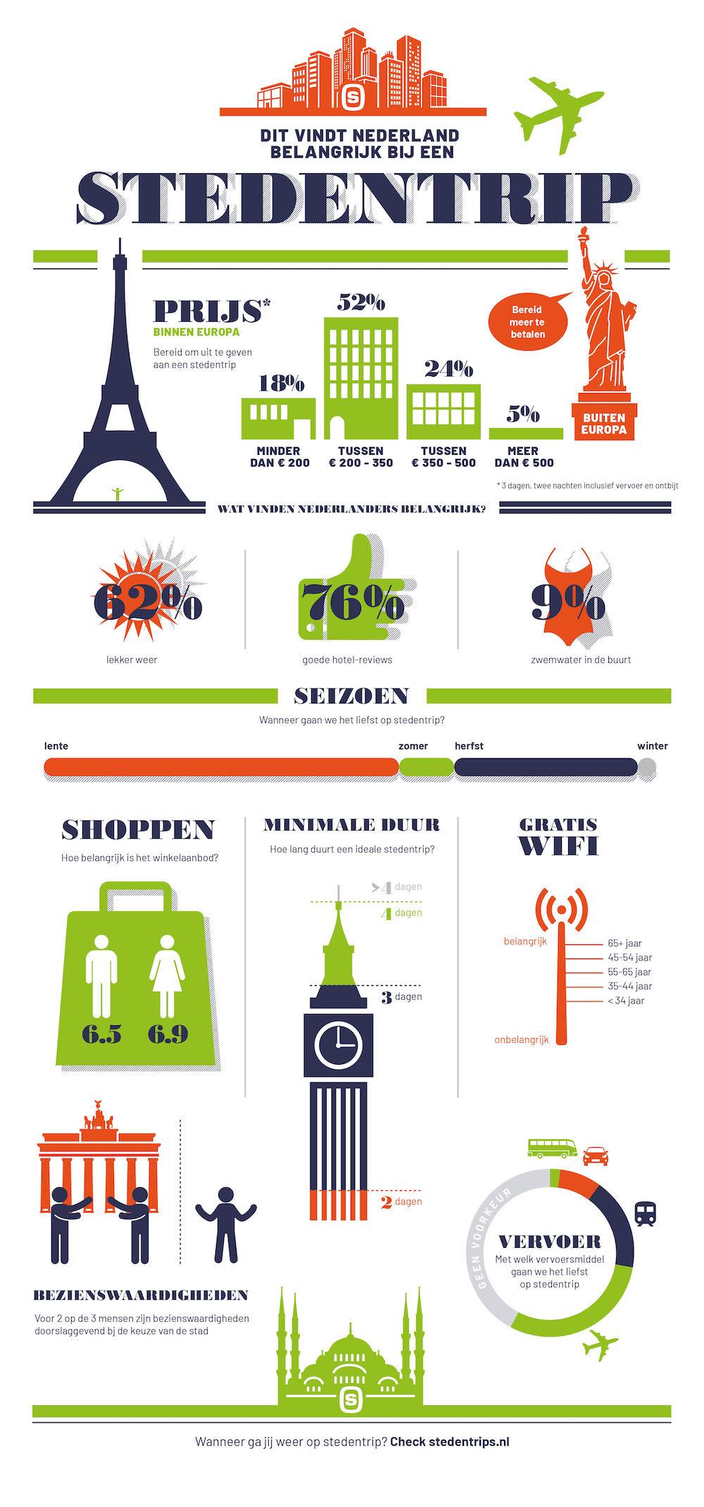 infographic wat nederland belangrijk vind tijdens stedentrip